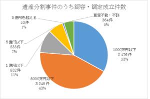 遺産分割事件グラフ