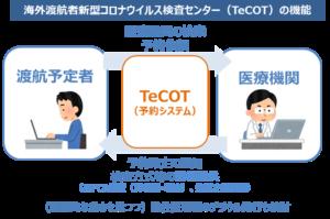 TeCOTの機能
