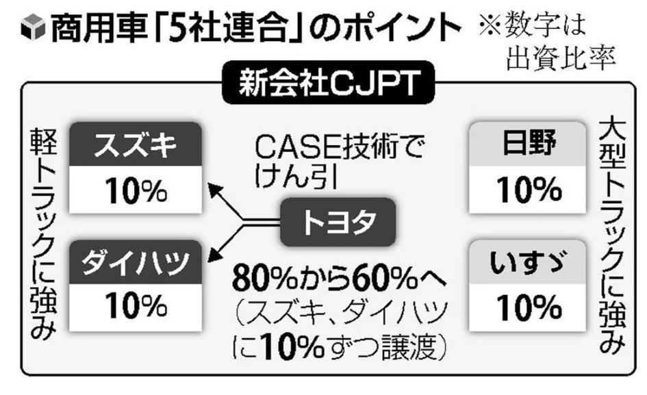 商用車「5社連合」の概要(読売新聞より)